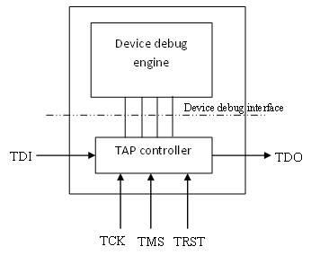 TAP and device debug interface