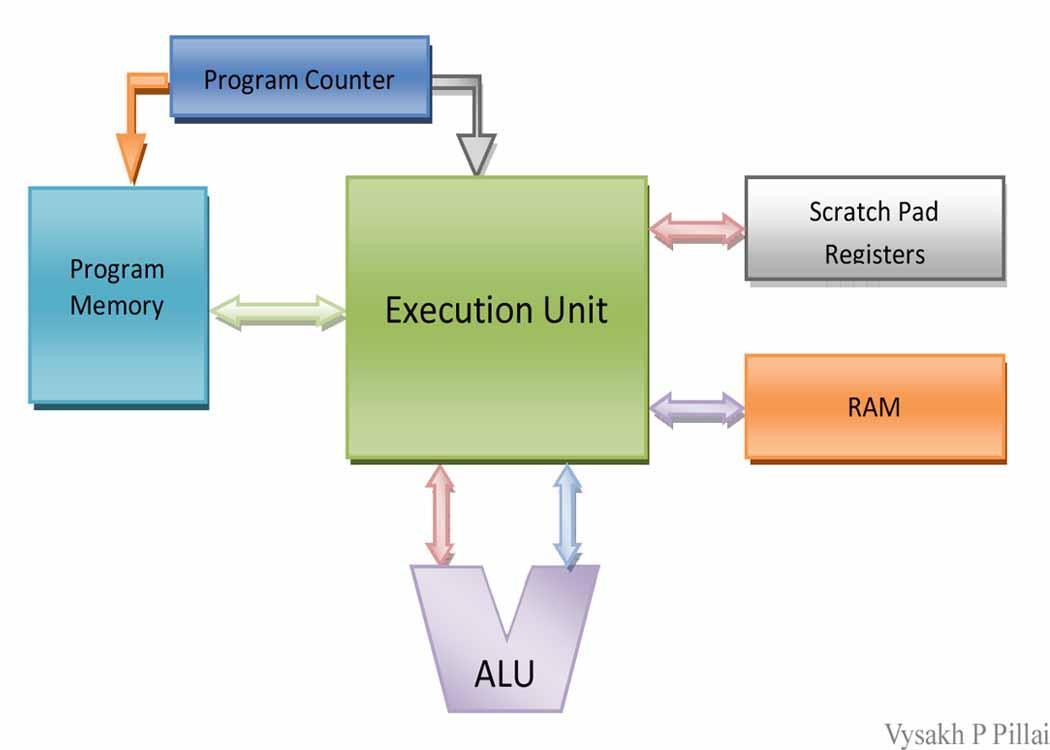 General Processor Architecture
