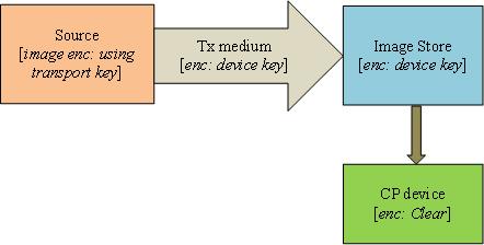 Secure upgrade load flow