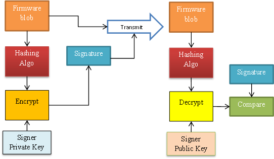 Firmware signature verification
