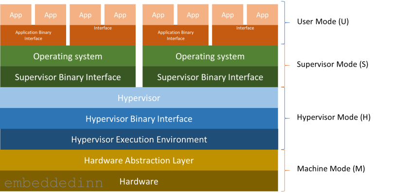 Layers in the RISC-V spec