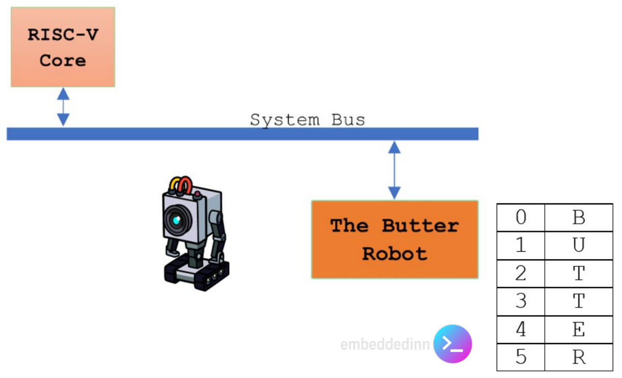 The butter robot system architecture