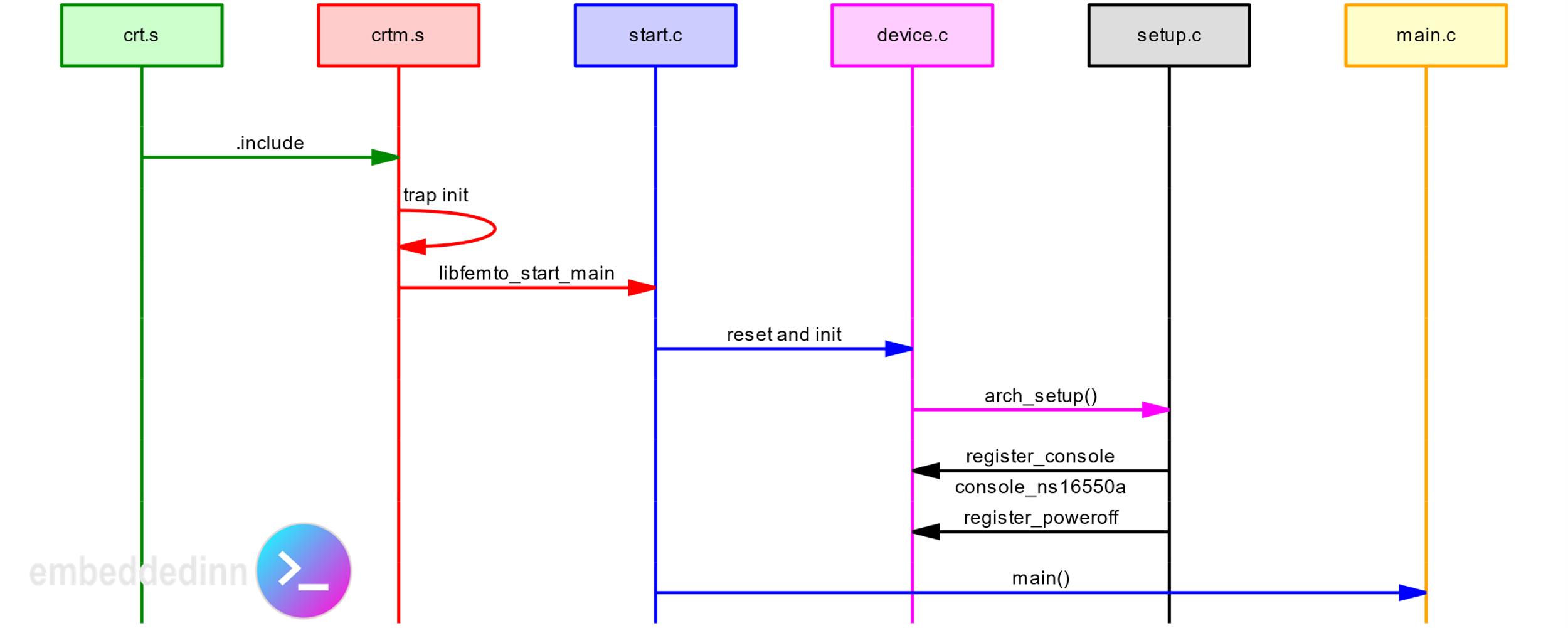 libfemto code flow