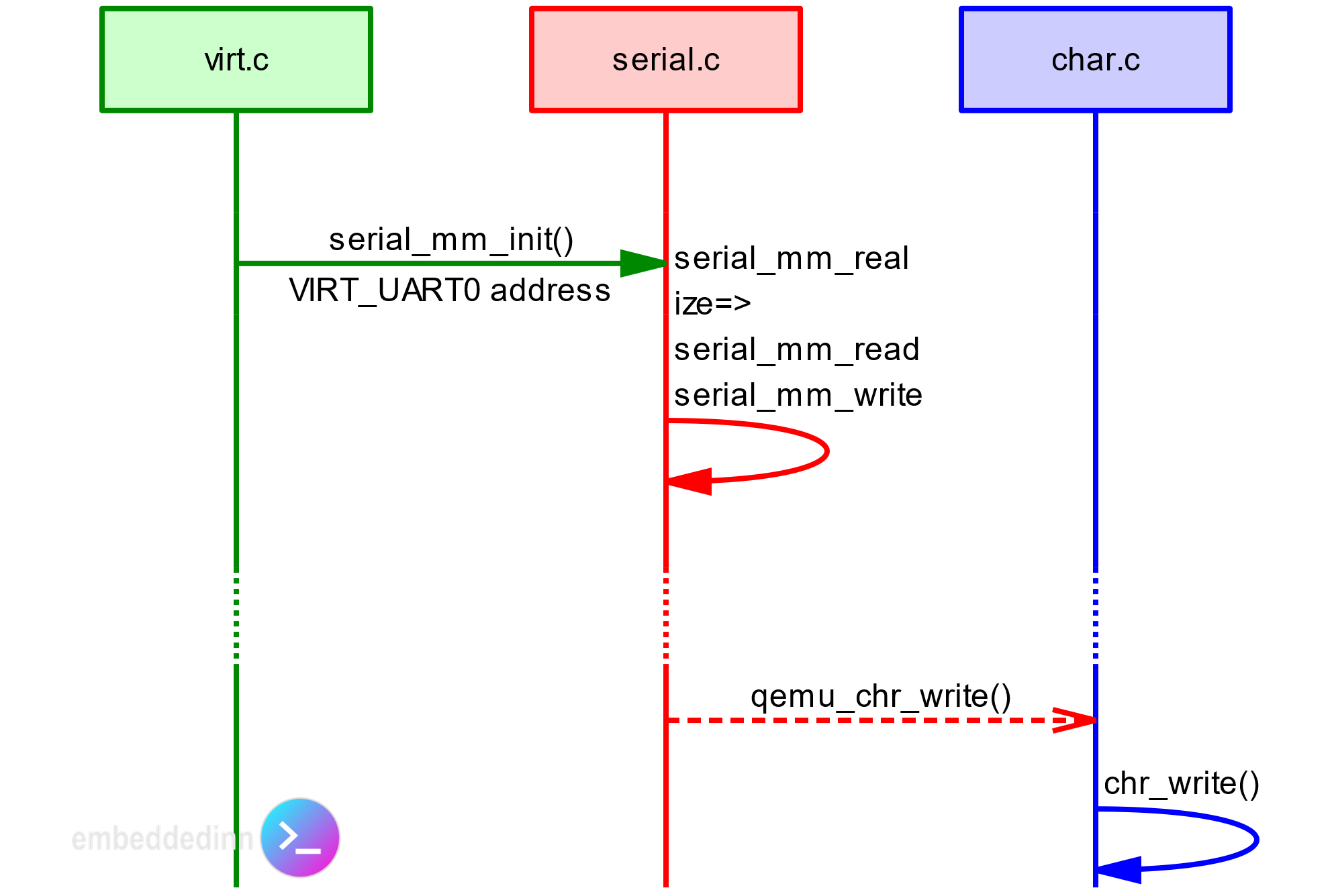 QEMU serial code flow