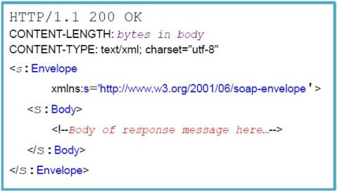 UPNP soap response