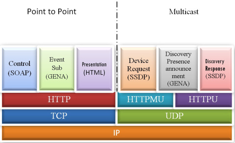 UPNP stack