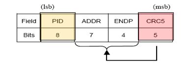 USB crc