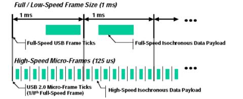 USB frames