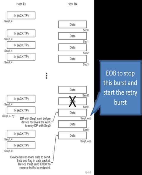 USB bulk