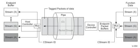 USB bulkStream