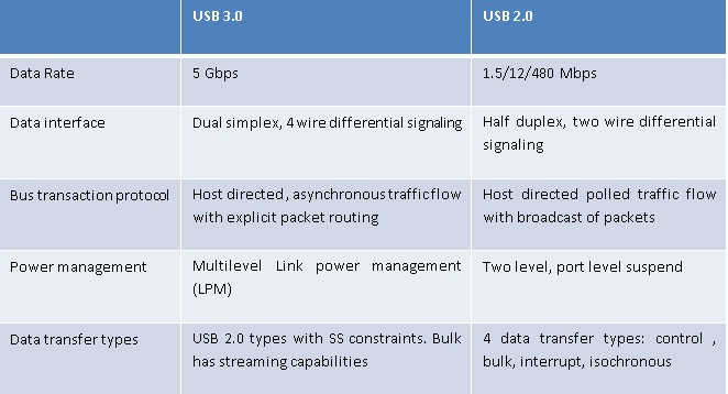 USB diffTab