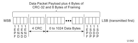 USB dppDph