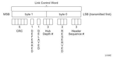 USB LCW